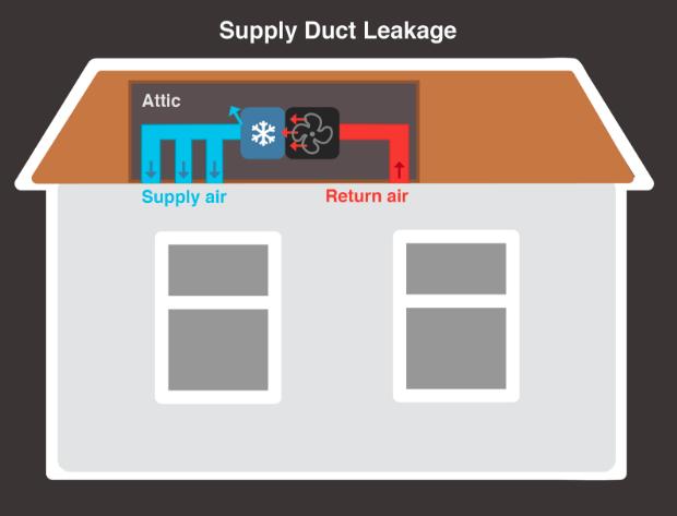 Supply Duct Leakage