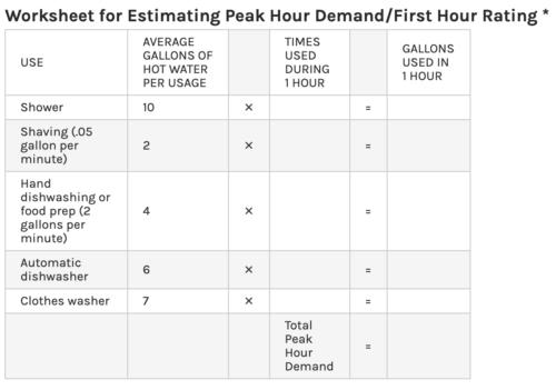 Estimating Peak Hours