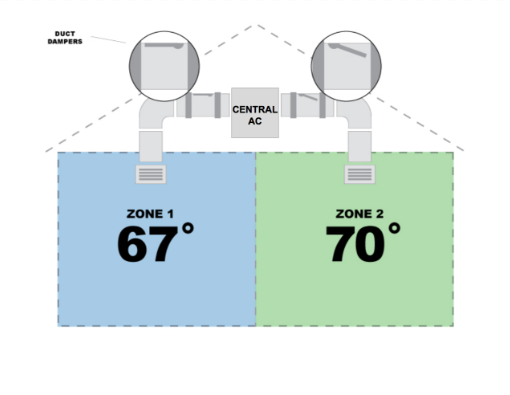 central ac zoning
