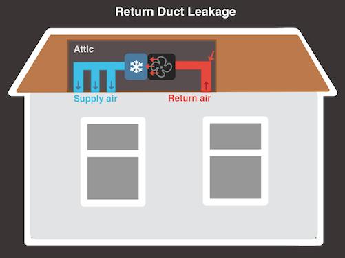 Return Duct Leakage