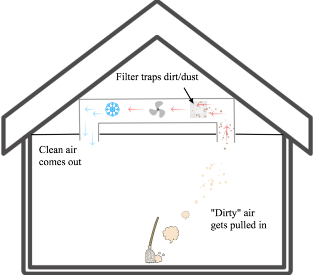HVAC air filter traps dust diagram