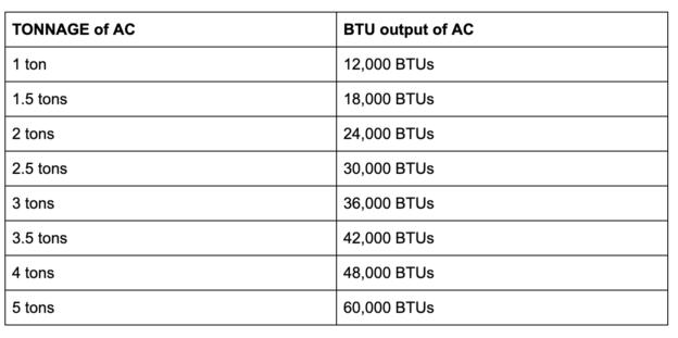 AC Tonnage and BTU Chart