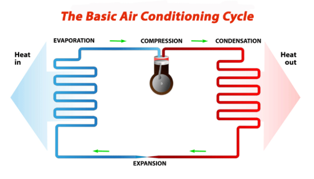Basic air conditioning cycle