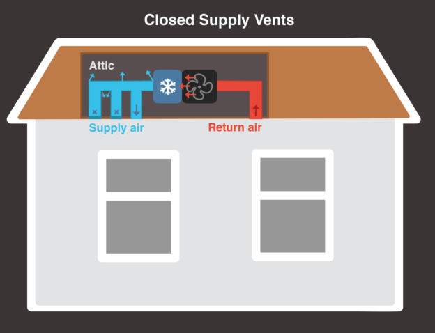 closed supply vents problem leaky ductwork