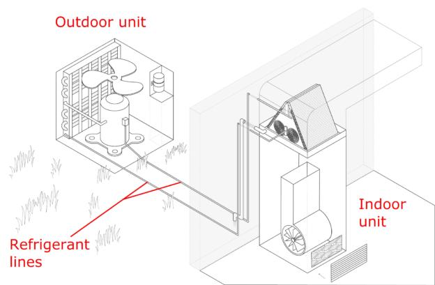 Example of Refrigerant Line