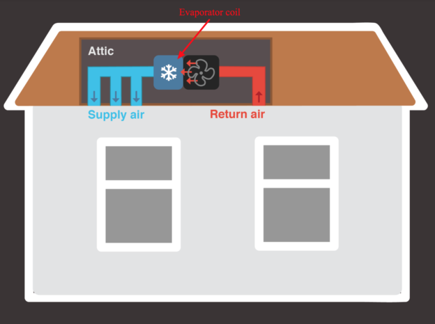 diagram of the evaporator coil inside the AC system